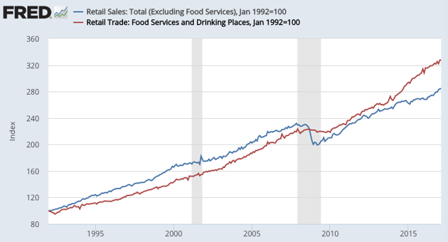 Non-Food Retail vs. Restaurants and Bars- 1992-2016