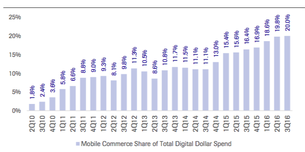 The Growth of Mobile Shopping
